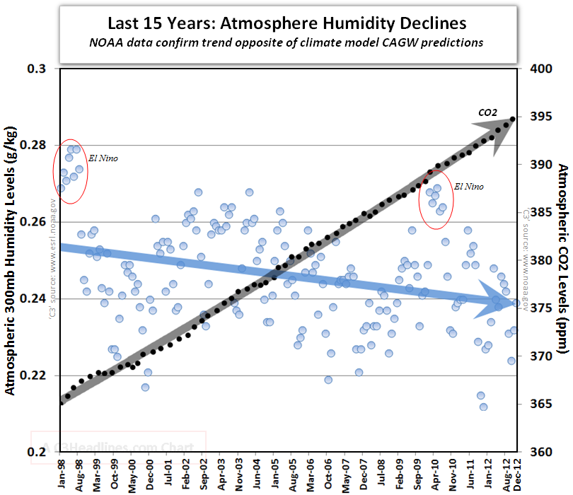 CO2 vs.water_vapour_chart Illustrates failure of climate change models